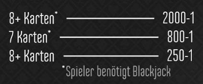 BlackJack Zusatzwetten Gewinne
