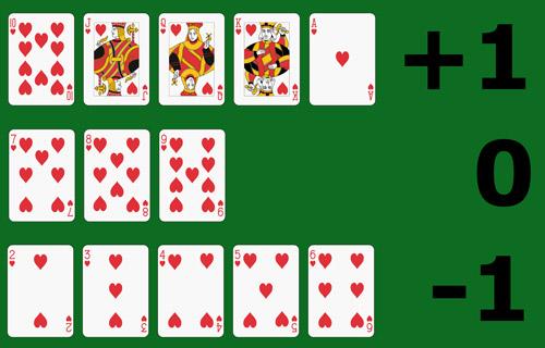 Blackjack Kartenzaehlen HiLo